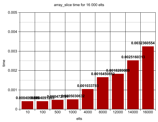 array_slice time graph for 16000 elements